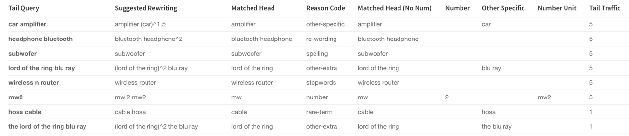 Head Tail Similarity table