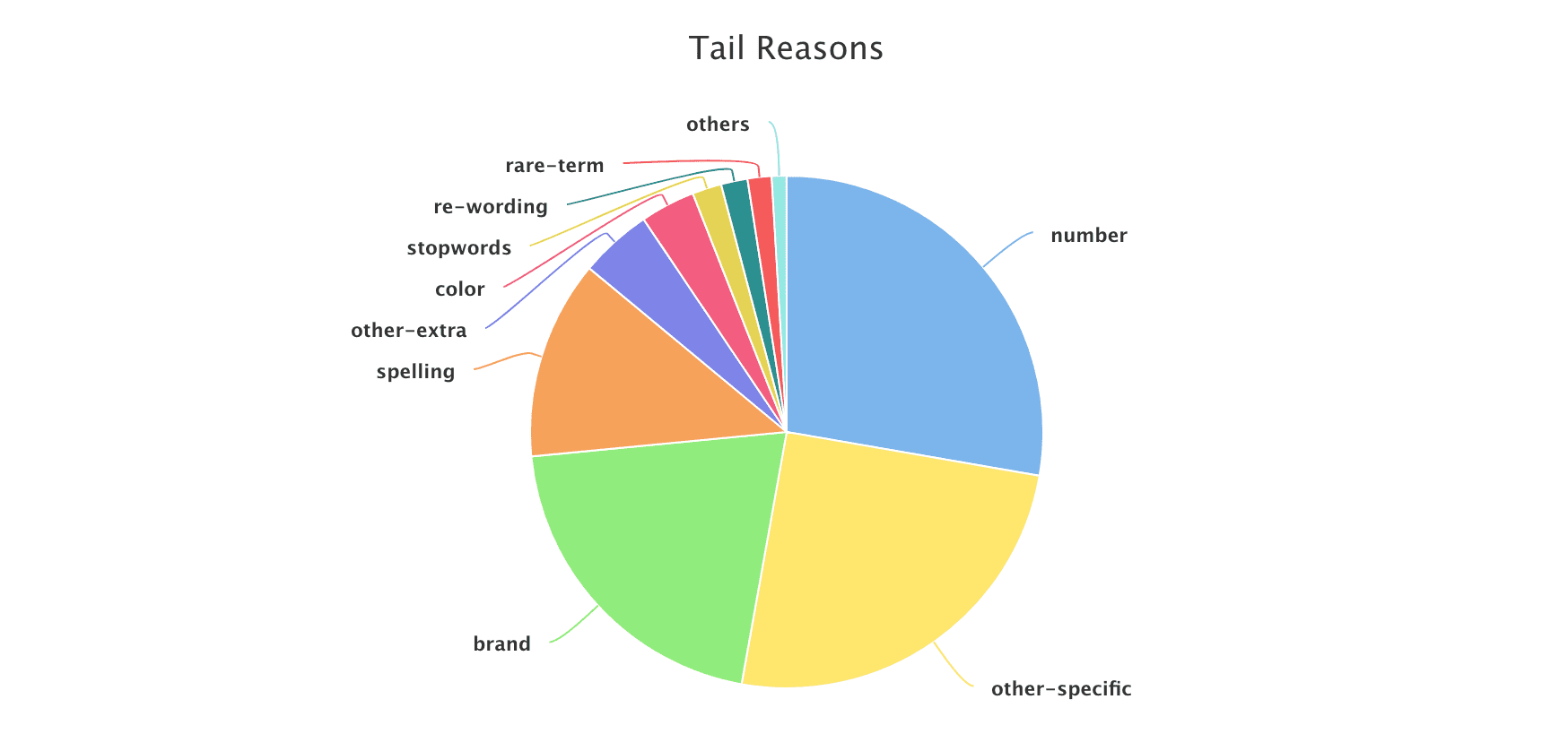 Tail Reasons pie chart