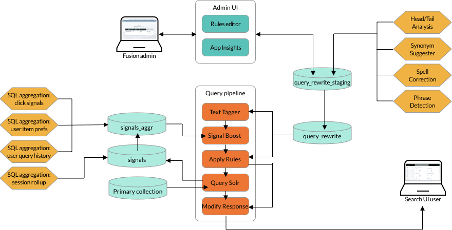 Query rewriting architecture