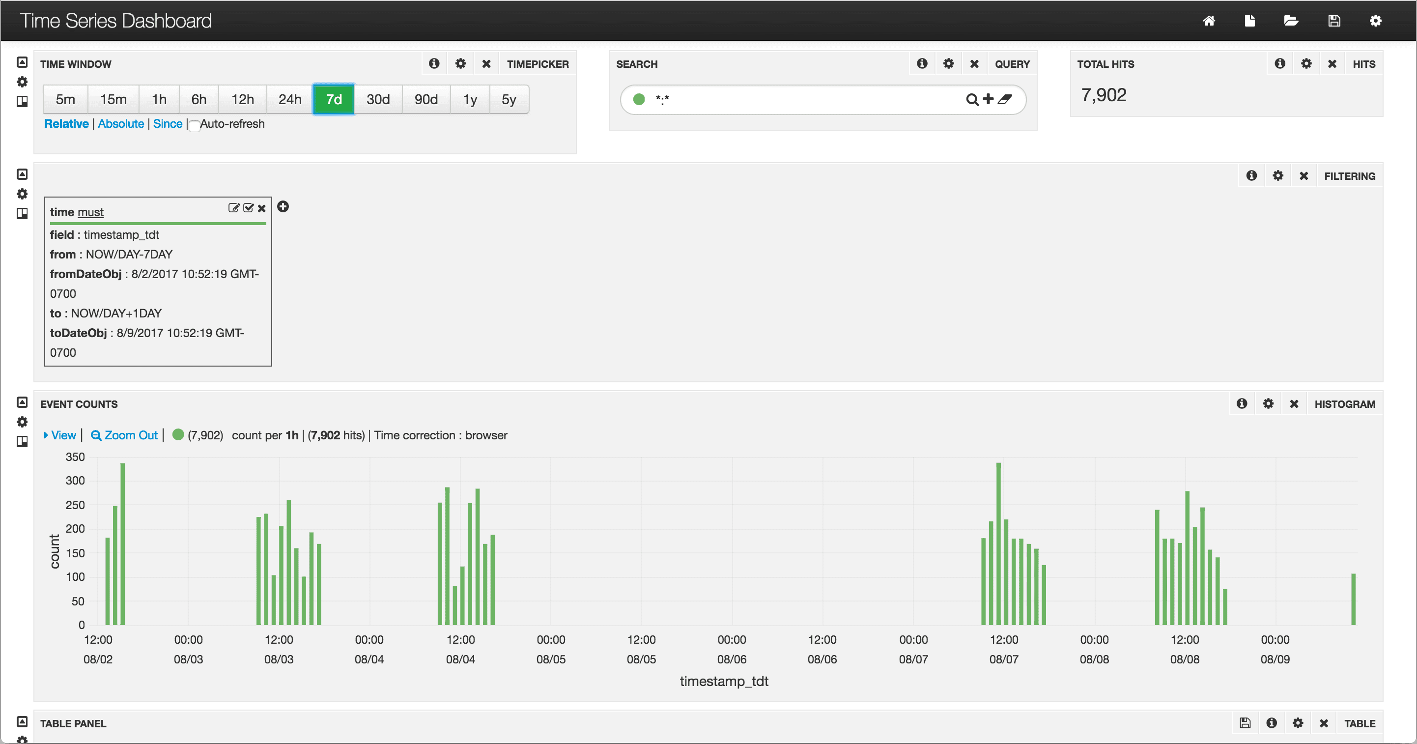 Time-series dashboard