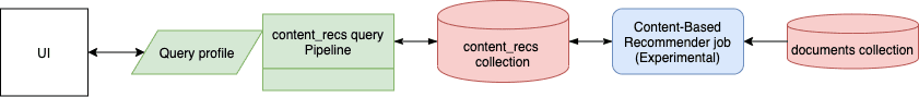 Content-based recommendations dataflow