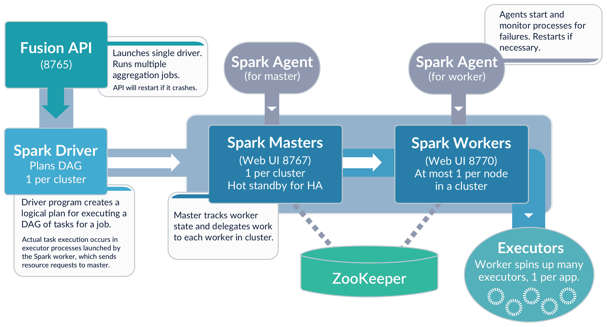 Spark components in Fusion